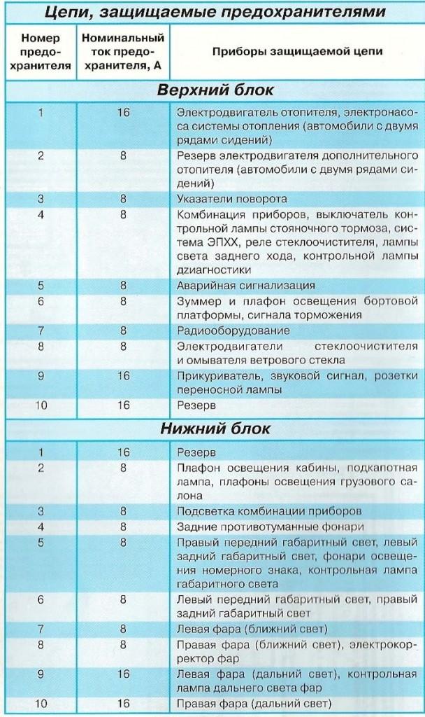 Схема предохранителей Газель